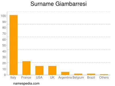 Surname Giambarresi