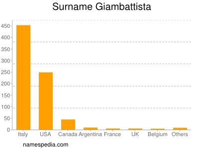 Surname Giambattista