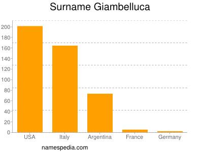 Surname Giambelluca