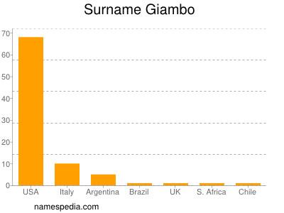Surname Giambo
