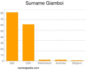 Surname Giamboi