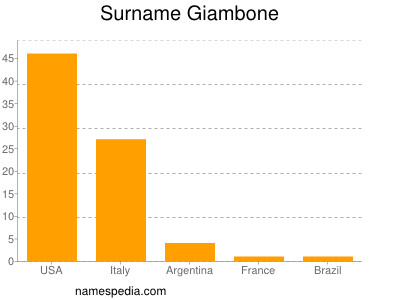Surname Giambone