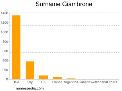 Surname Giambrone