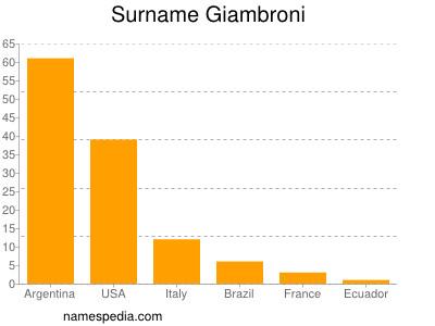 Surname Giambroni