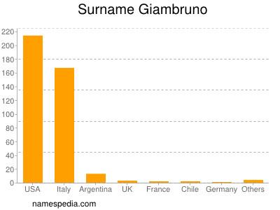 Surname Giambruno