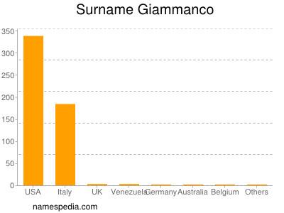 Surname Giammanco