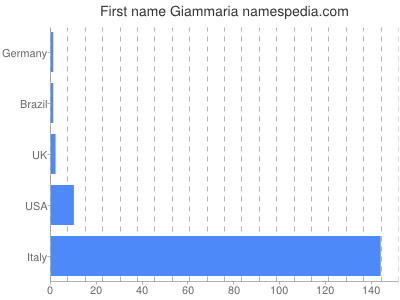 Given name Giammaria