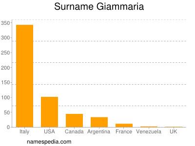 Surname Giammaria
