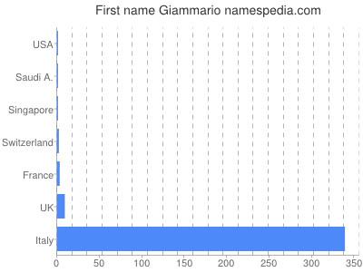 Given name Giammario