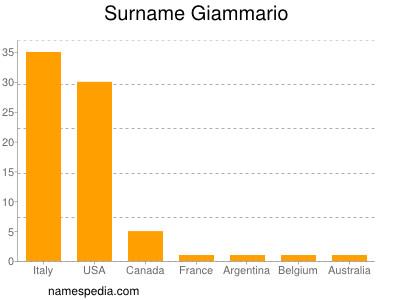 Surname Giammario