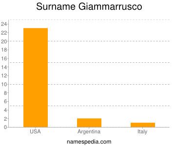 Surname Giammarrusco
