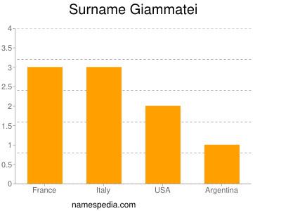 Surname Giammatei
