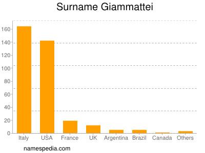 Surname Giammattei