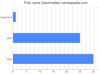 Given name Giammatteo