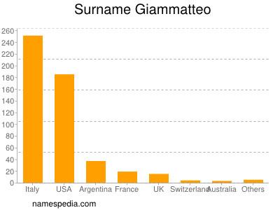 Surname Giammatteo