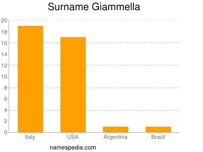 Surname Giammella