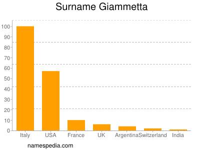 Surname Giammetta