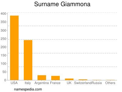 Surname Giammona