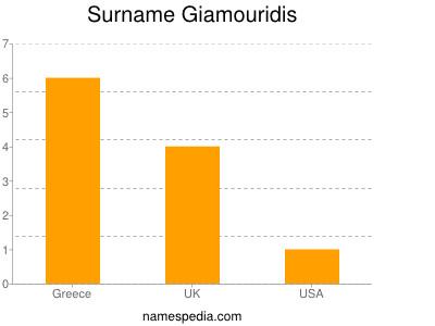 Surname Giamouridis