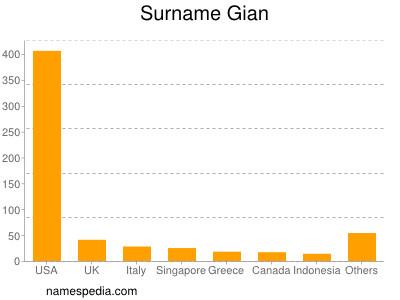 Surname Gian