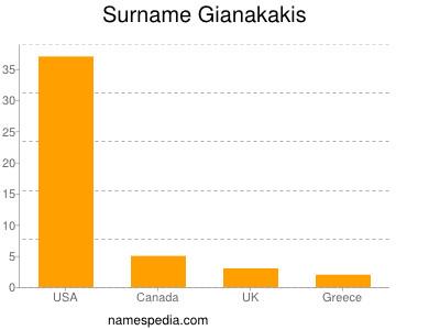 Surname Gianakakis