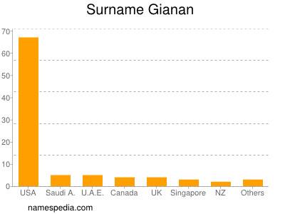 Surname Gianan