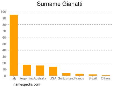 Surname Gianatti