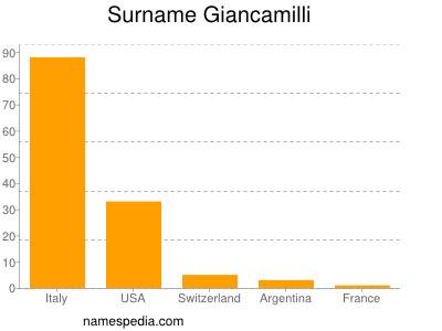 Surname Giancamilli