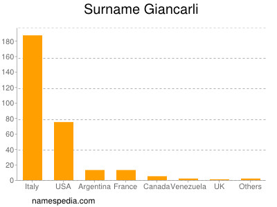 Surname Giancarli
