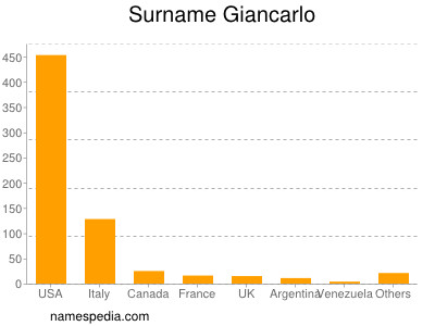 Surname Giancarlo