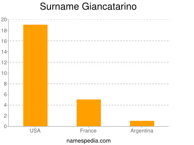 Surname Giancatarino