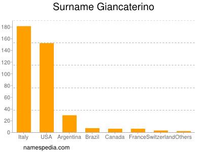 Surname Giancaterino