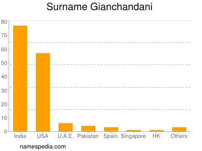 Surname Gianchandani