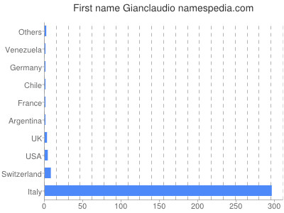 Given name Gianclaudio