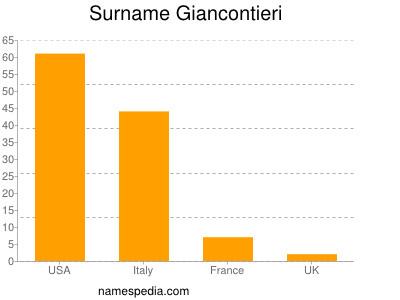 Surname Giancontieri
