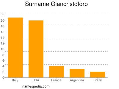 Surname Giancristoforo