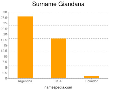 Surname Giandana