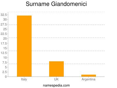 Surname Giandomenici