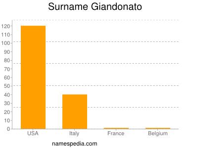 Surname Giandonato