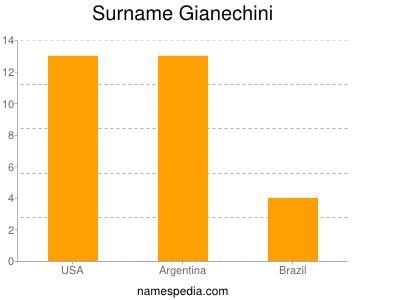 Surname Gianechini