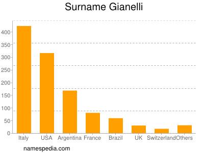 Surname Gianelli