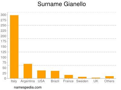 Surname Gianello