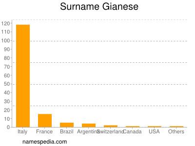 Surname Gianese