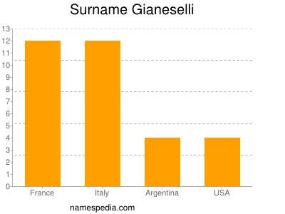 Surname Gianeselli
