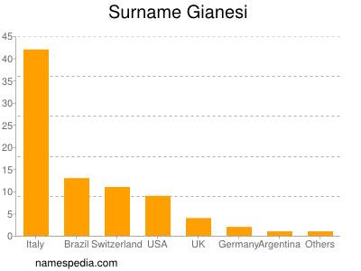 Surname Gianesi