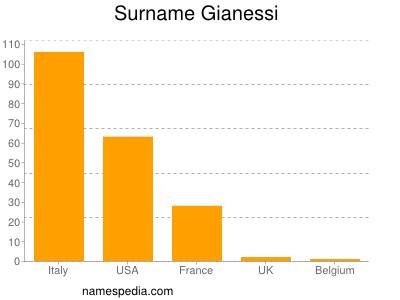 Surname Gianessi