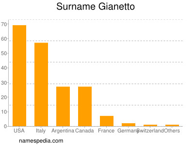 Surname Gianetto