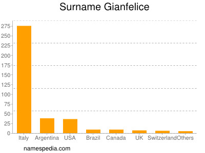 Surname Gianfelice