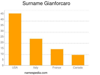 Surname Gianforcaro