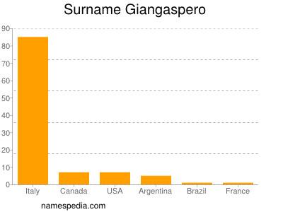 Surname Giangaspero